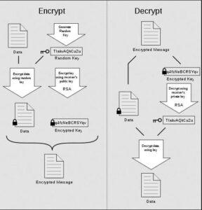 proteggere email criptazione