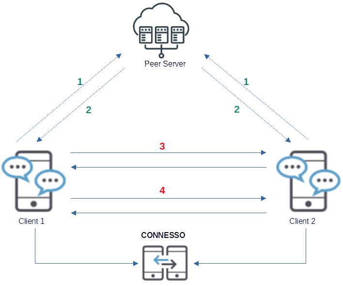 peer server e client dispositivi